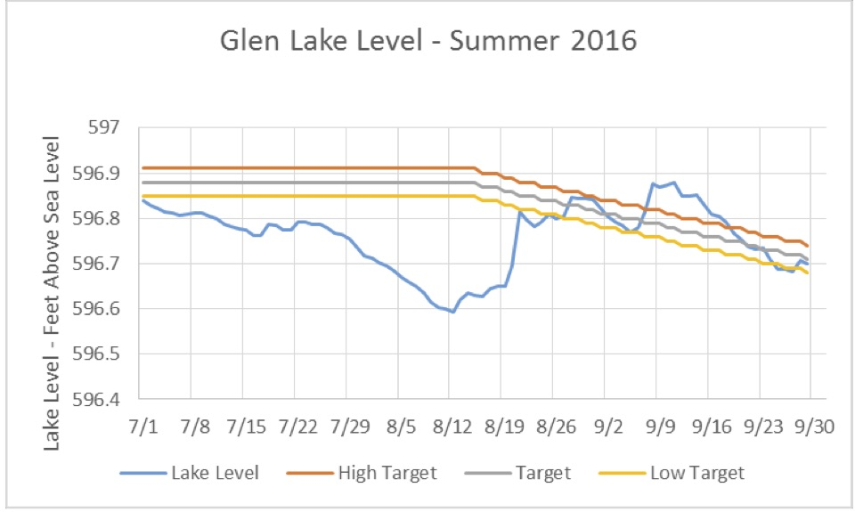 lake-levels-summer-2016